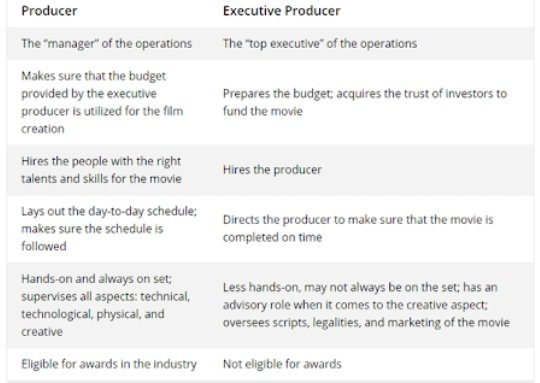 What Are The Key Differences Between An Executive And A Non >> What Is The Difference Between A Producer And An Executive Producer