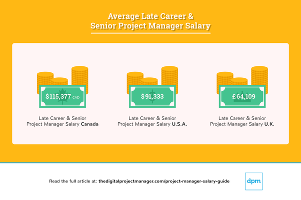 What is a 10 year experience project manager salary? - Quora