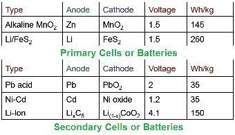 PRIMARY CELL AND SECONDARY CELL PDF
