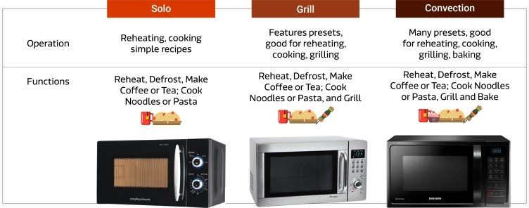 I Hope This Image Help You Diffeiate Types Of Micy Ovens Read Detail Info In Article Top 10 Best Microwave India 2018 Guide Reviews
