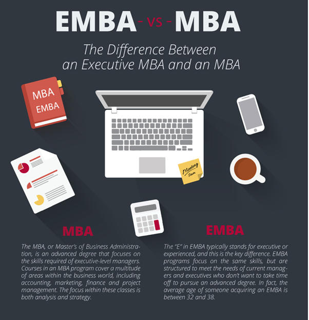 Whats Difference Between Executive >> What Is The Difference Between Mba And Executive Mba Quora