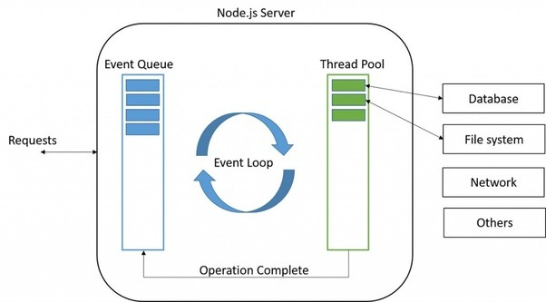 What is nodejs and what can it really do quora in other words with node you do not have to wait and can go on with next tasks this is one of the reasons it is so efficient now what is a node js ccuart Image collections