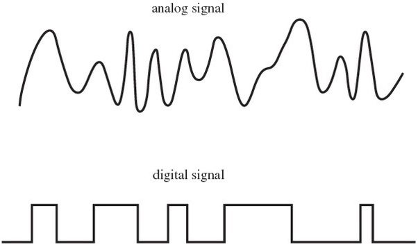 what u0026 39 s the main difference between digital and analog  in