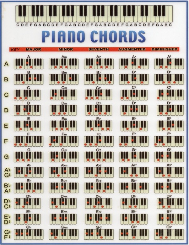 Are There 52 Chords In A Piano Quora