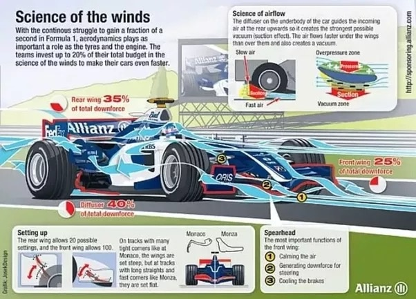 Why Is Downforce Good For Cars Doesn T It Make The Car Heavier Quora