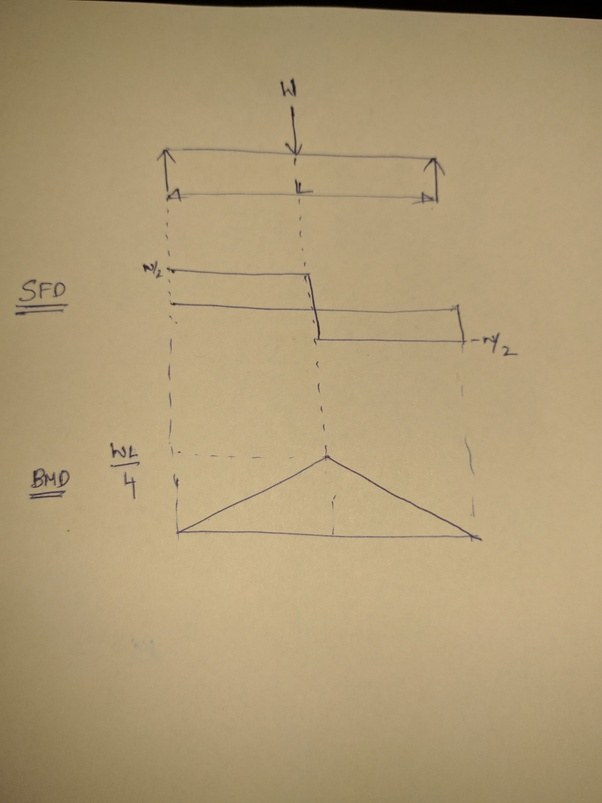Conceptual Explanation Of Shear Force And Bendi Solid Mechanics