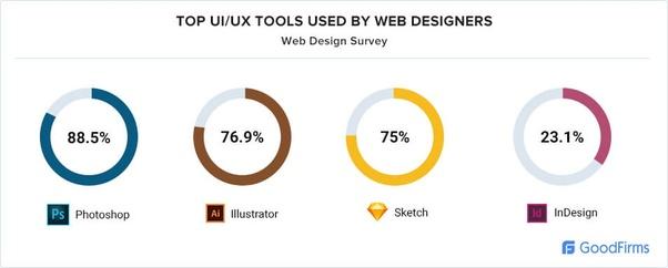 What Tools Do Web Designers Use For Rapid Web Designing Quora
