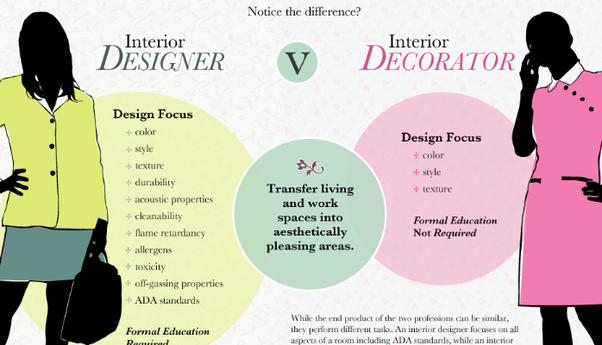 What does a interior designer do? - Quora