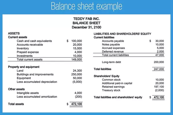 What appears on a balance sheet? - Quora