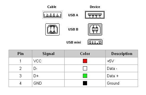 how many wires are in a usb quora rh quora com male to male usb cable wiring USB 2.0 Cable Diagram