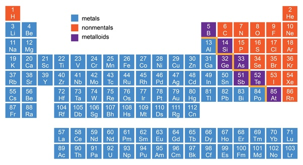 What Is The Position Of Metals In Modern Periodic Table Quora