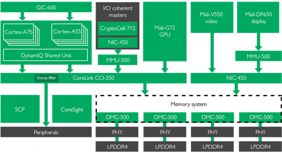 What are the uses of processors in mobiles quora it contains at least a dozen cores which are specialised for doing different things see this reference soc block diagram from arm ccuart Images