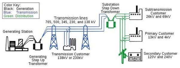 Why Single Phase Voltage Is 220 V