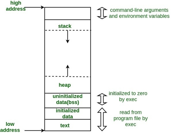Are static variables permanent variables in their own