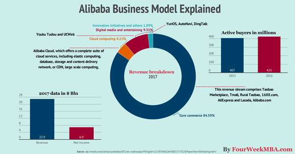What Is Alibaba S Business Model Quora