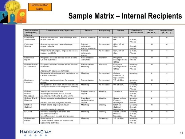 What is communication matrix escalation matrix where can for Service matrix template