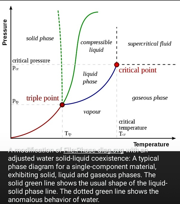 What Is Critical Point Of Water Quora