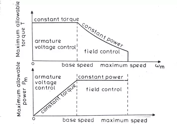 What will happen if an electric motor is run at a higher for Electric motor torque calculator