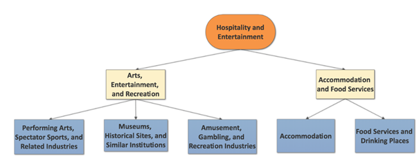 branches of hospitality industry