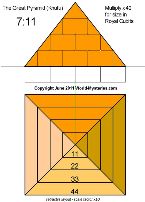 What do pyramid number and horizontal number mean in