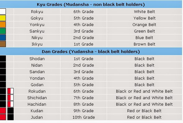Judo belt system