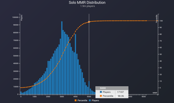 DotA 2 matchmaking betyg percentil