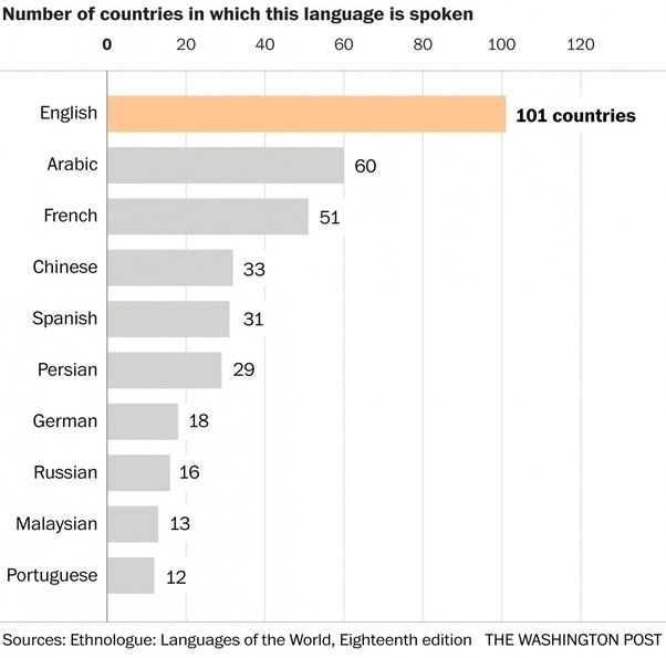 What Is The Most Widely Spoken Language In The World Quora - Top ten languages spoken in the world 2016
