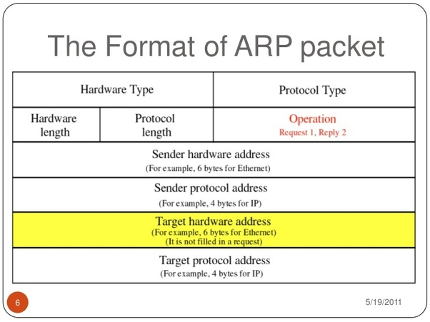What is ARP? - Quora