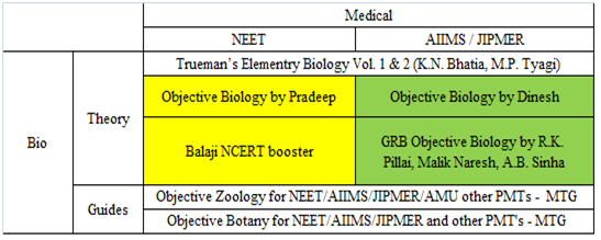 Which are the good objective books of physics chemistry biology 80 90 questions asked in entrance examinations is from ncert books fandeluxe Images