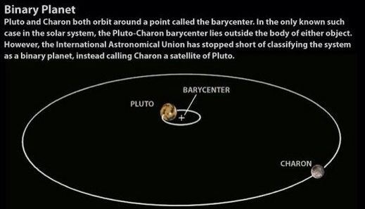 Is it true that jupiter is so large that it does not orbit around the most extreme of this example in the system of the dwarf planet pluto it could be called a dual planet system but still official charon is a moon of ccuart Choice Image