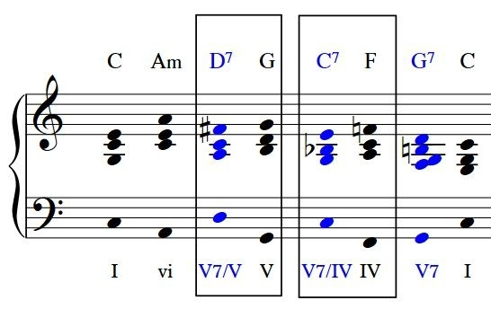 How To Utilise Secondary Dominants Effectively In Compositions Or