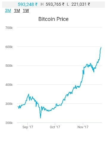 How much money should be invested in bitcoin to get more profit quora the graph the bitcoin price has increased from 450k inr to almost 600k inr which is indeed a milestone so according to the big whales of crytpo trading ccuart Image collections