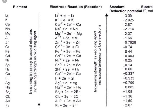 Electronegativity Of Iron ~ Which is more reactive silver or iron how can you