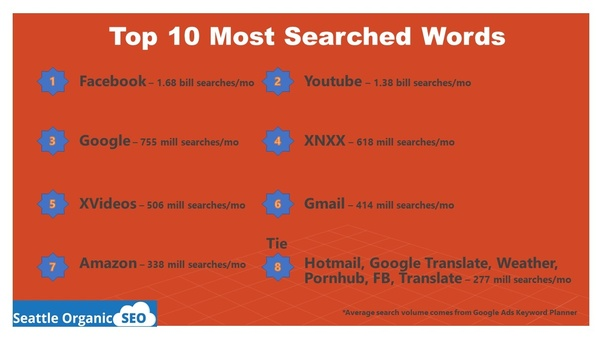 What is the most searched word worldwide? - Quora