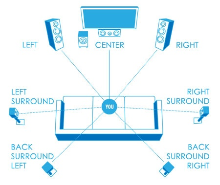 in an ideal speaker setup you would set up the speaker at certain angles from the sitting area and adjust them properly and blablabla lots of work