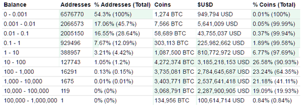 Biggest bitcoin owners - Bitcoin is skyrocketing because 2