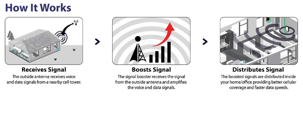 How does cellphone smart signal boosters work? - Quora