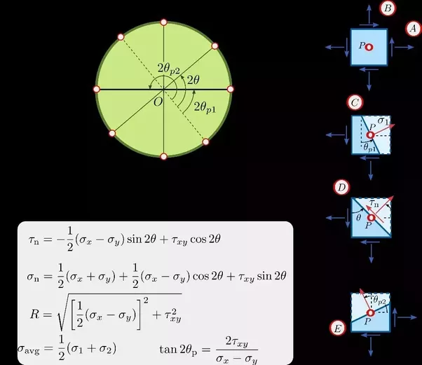 What is the mohrs circle quora following important points must be noted for graphical analysis by mohrs circle ccuart Choice Image