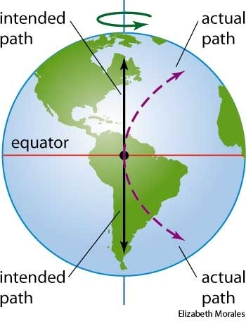 How can earth be round if water doesnt curve why doesnt water take ok the earth is an oblate spheroid winds and other things like water follow the earth as it rotates this is called the coriolis effect ccuart Choice Image