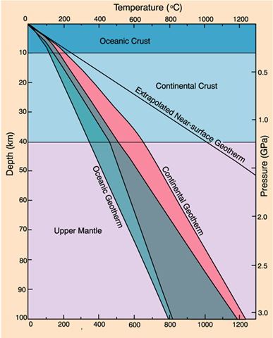 Why Is Geothermal Gradient Steeper In The Oceanic Crust If - Continental oceanic