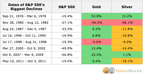 Investing In The Gold Price Market