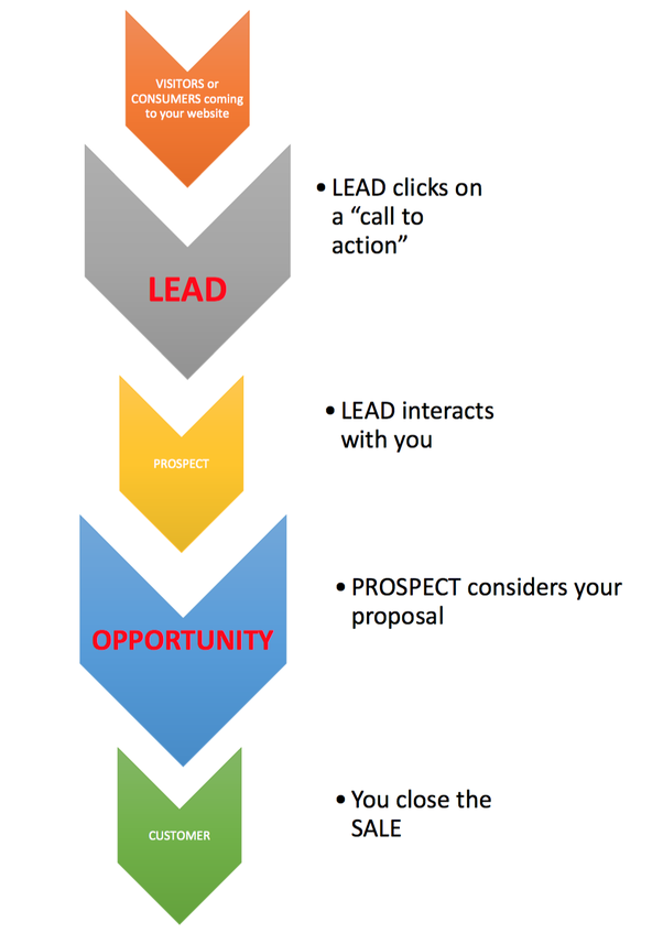 In sales, what is the difference between a lead and an opportunity ...