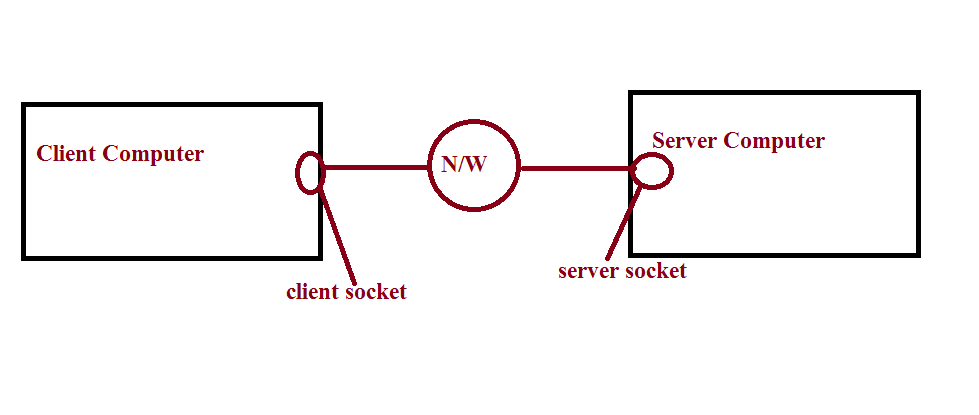 Do sockets in Java work over the Internet? - Quora