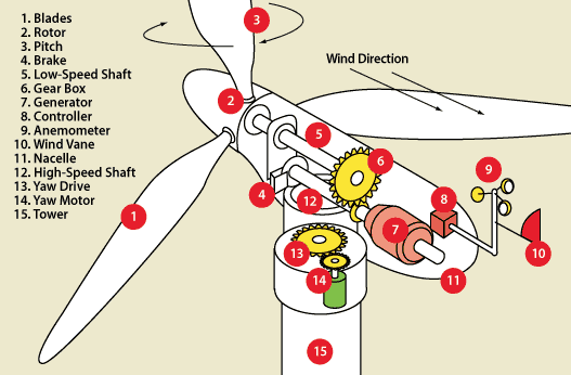 Who Invented The Windmill Quora