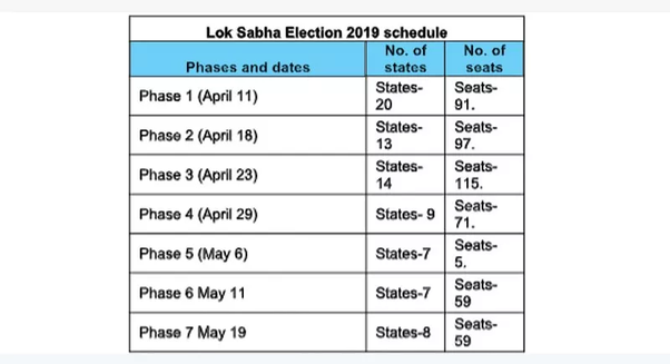 also the vidhan sabha elections have that taken place in 5 states will impact the upcoming lok sabha elections 2019
