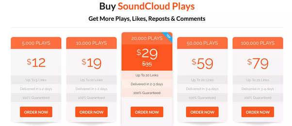 What are the pros and cons of buying SoundCloud plays and followers to promote music online?