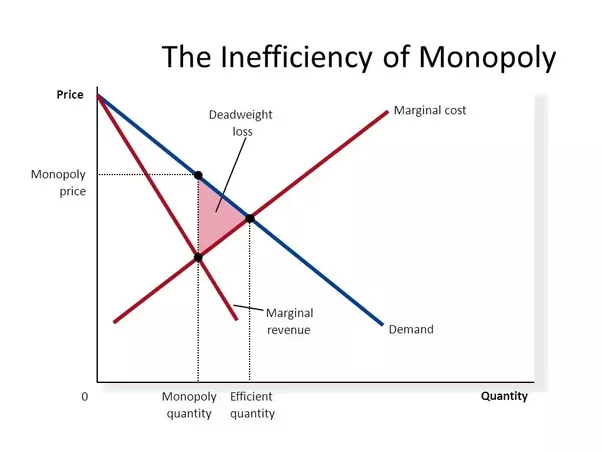 How to balance the natural monopolies vs market liberalization quora a natural monopoly is usually a function of large fixed costs in a relatively small market ccuart Gallery