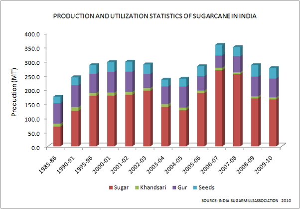 How effective is India's sugarcane policy? What measures can