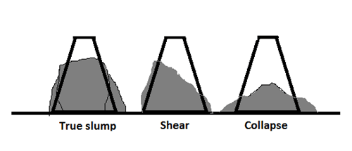 What is the difference between true, shear and collapse slump of concrete?  - Quora