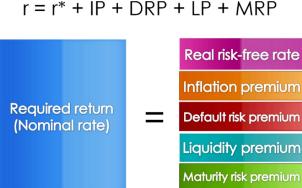 Maturity risk premium formula